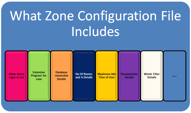 What Zone Configuration File Includes?
